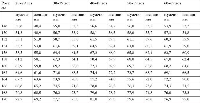 таблица определение веса лошадей
